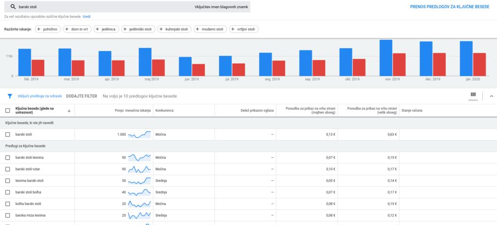 iskanje trga za spletno trgovino
