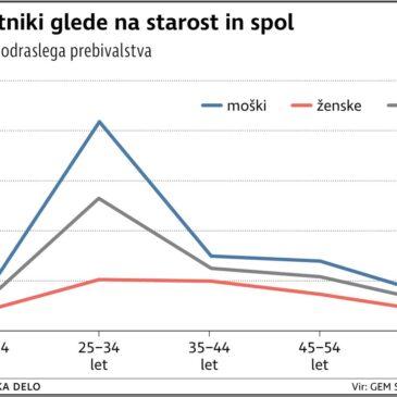 Podjetništvo v Sloveniji [Trendi + primeri dobrih praks malih podjetnikov v Sloveniji]