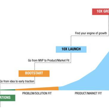 Vitko podjetništvo & vitko poslovanje [Prikaz primerov]