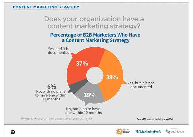 vsebinski marketing strategija